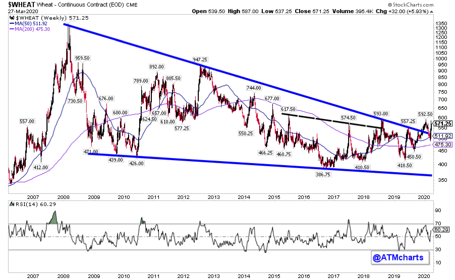 wheat prices breaking out higher bullish chart_march 30 year 2020