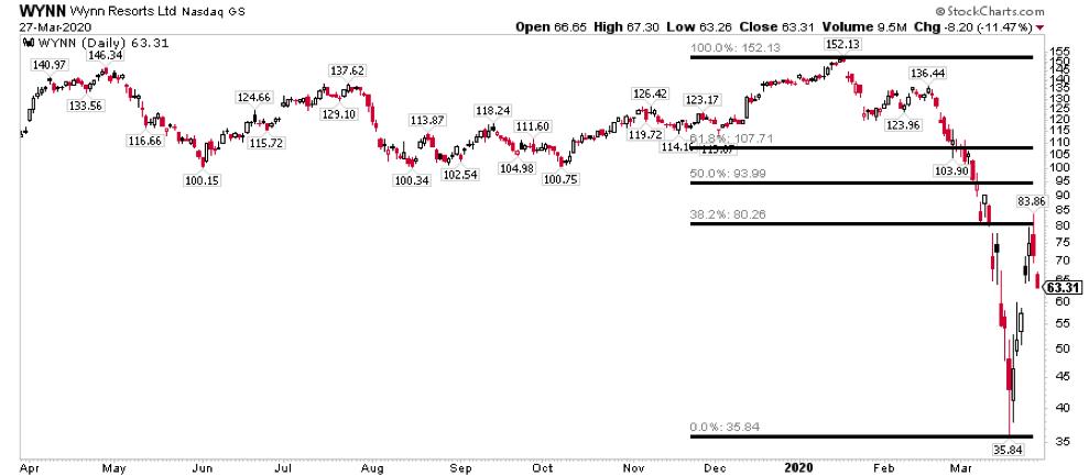 wynn resorts stock price crash lower analysis coronavirus chart_march 30