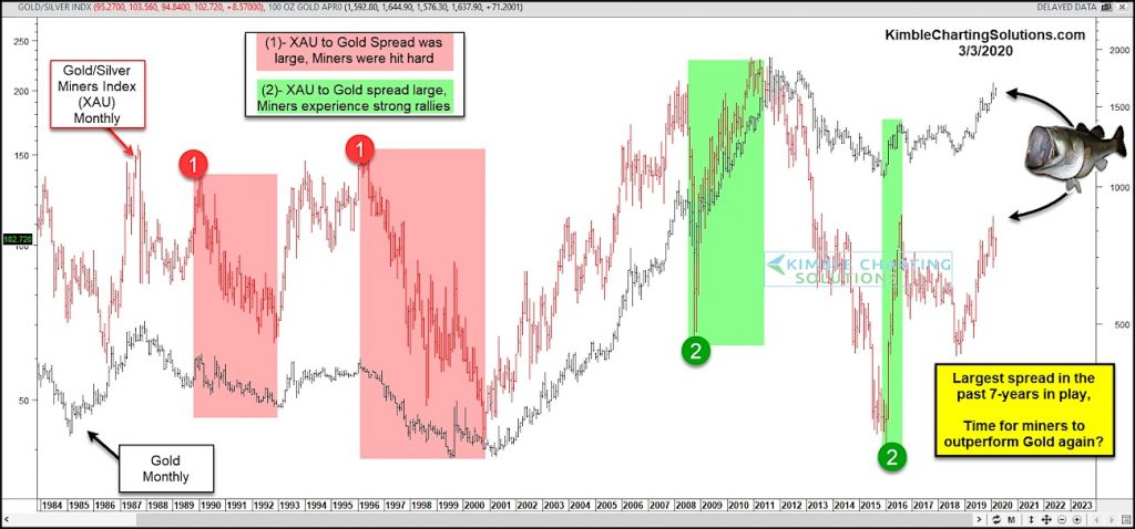 xau to gold price spread mining stocks outperform in future chart
