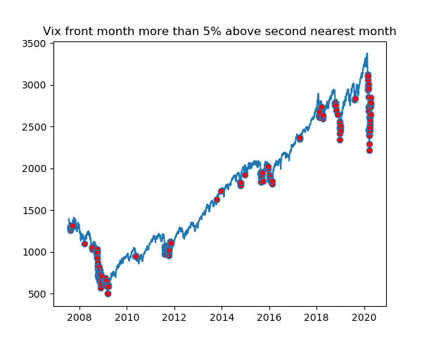 vix volatility contango markers