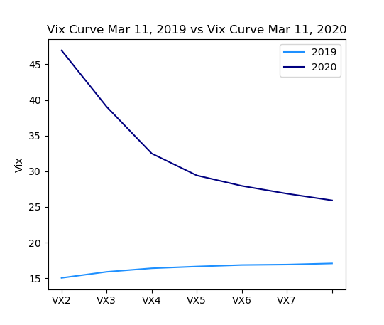 vix volatility index march year 2019 comparison march year 2020