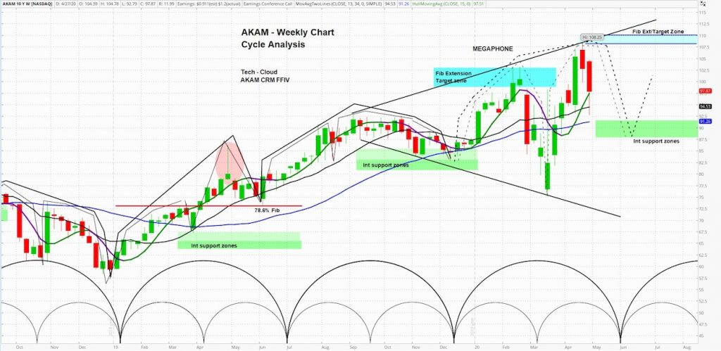 akamai technologies stock akam price resistance bearish outlook chart april 29