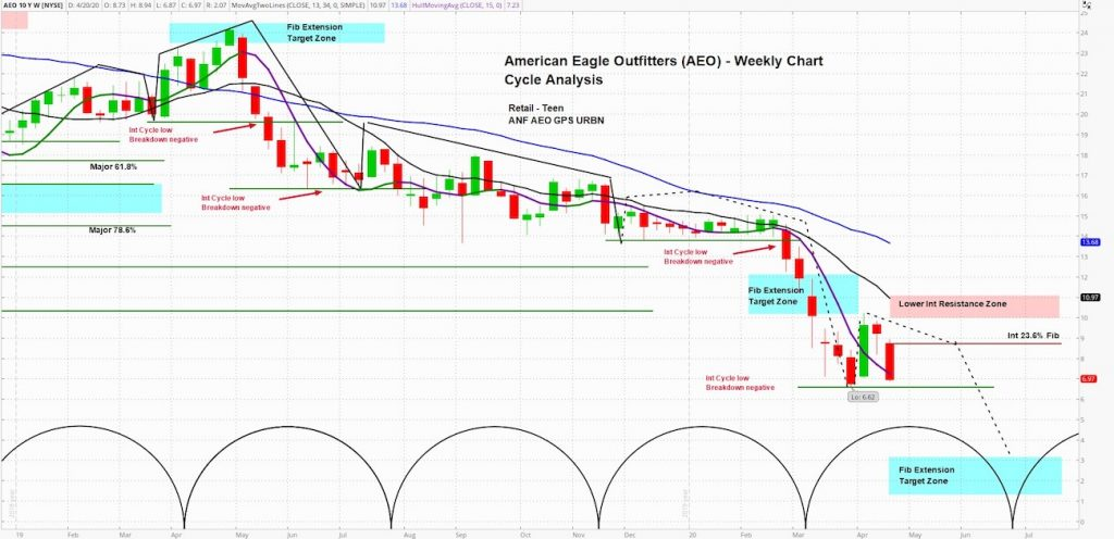 american eagle outfitters stock price forecast investing bearish analysis chart april 23