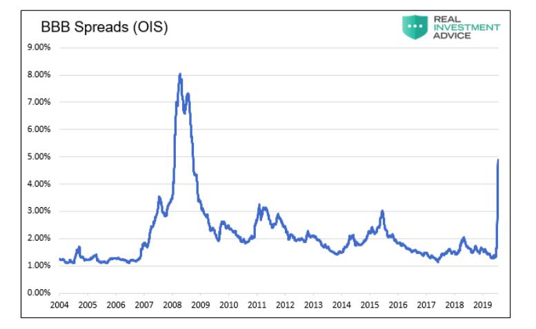 bbb bond spreads chart market crisis crash chart_april 2020