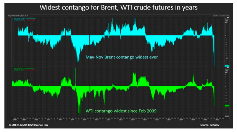 brent crude oil contango wide spreads chart