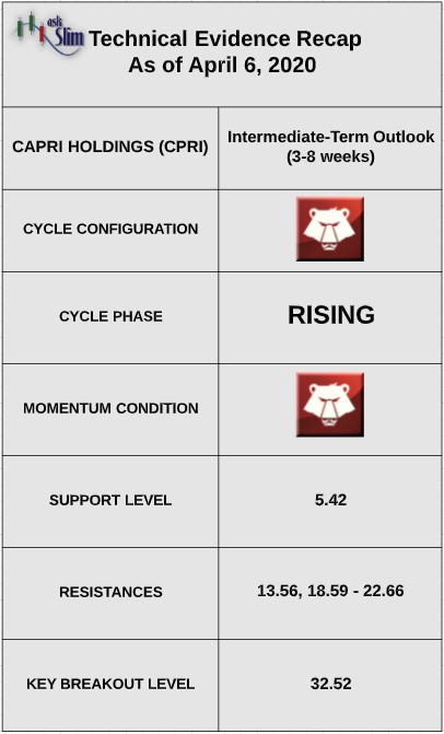 capri holdings cpri stock technical price indicators analysis bullish chart april 7