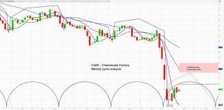 cheesecake factory stock chart price reversal bullish analysis roark capital investment april 20