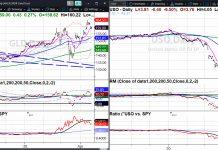 commodities crude oil low history crash price bottom chart analysis