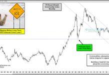commodity index price crash new lows bearish chart image april 28