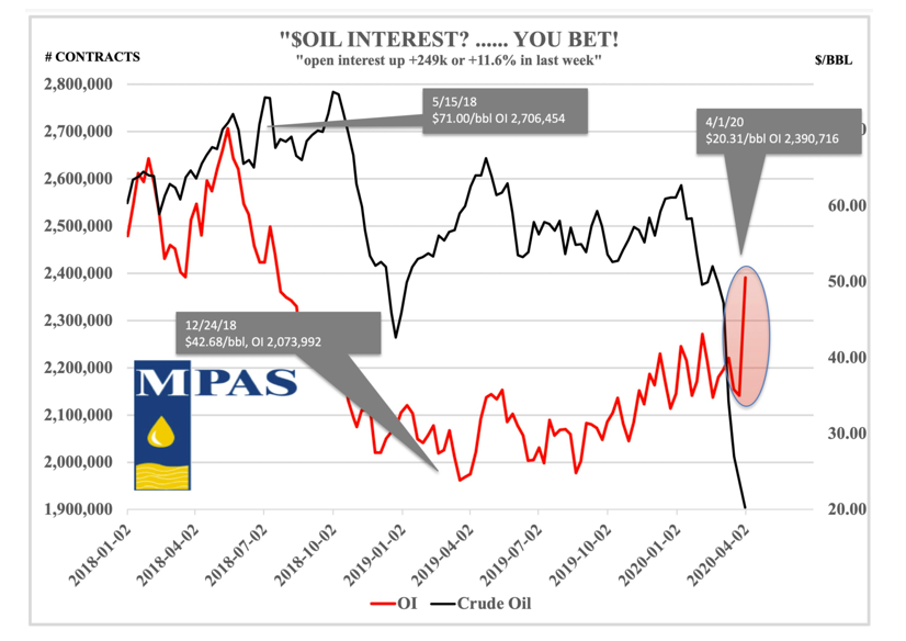 crude oil interest contracts chart