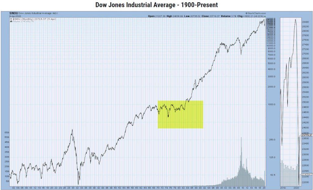 dow jones industrial average 1970s price range similar to year 2020 market crash