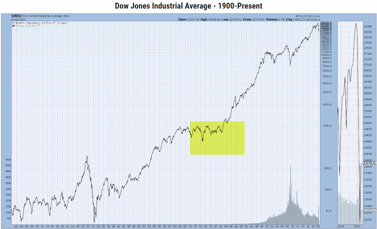 Comparing Today S Stock Market With The 1970 S See It Market