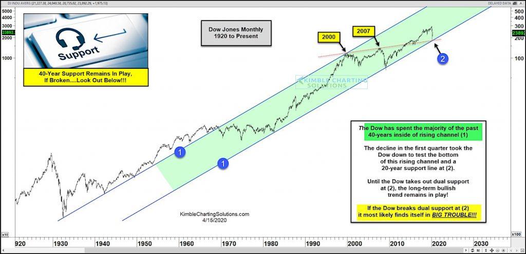 dow jones industrial average long term trend support line must hold bear market