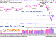 dow jones industrial average stock market crash analysis chart april forecast