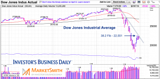 dow jones industrial average stock market crash analysis chart april forecast