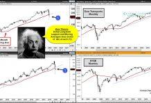 dow theory signal market crash industrials transportation chart - april 6