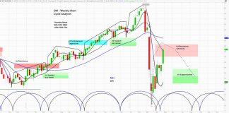 dr horton earnings higher stock rising dhi investing news april 28