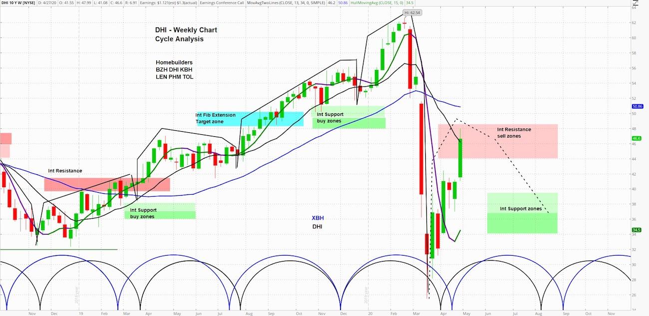 D R Horton Stock Price (DHI) - blogger.com