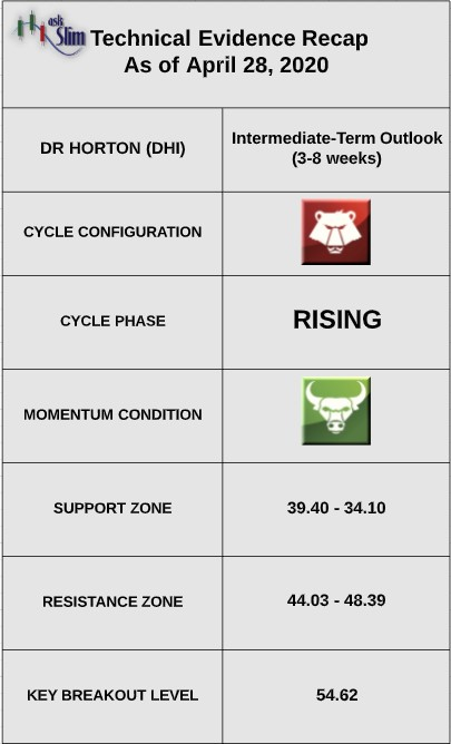 dr horton stock dhi bullish earnings report analysis indicators investing news april 28