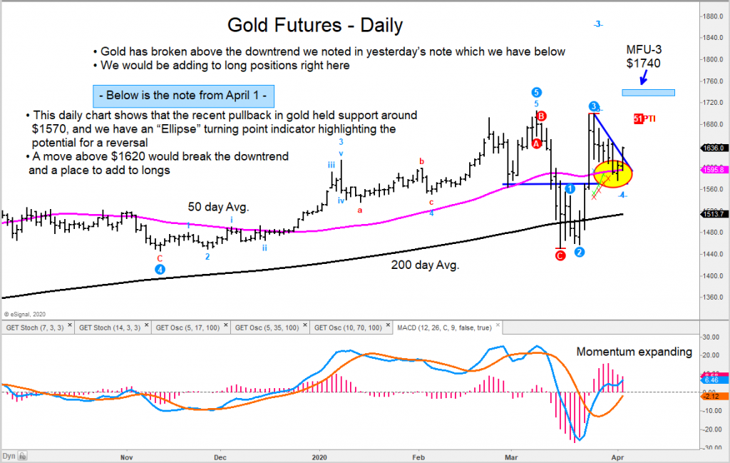gold futures price breakout heading higher forecast analysis chart image_april year 2020