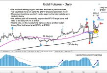 gold futures rally price targets higher 1740 chart_week of april 6