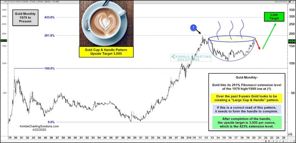 gold price pattern bullish cup handle targets 3000 forecast image precious metals analysis news year 2020