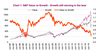 growth stocks performance strong bear market rally year 2020