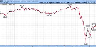 hotels restaurants leisure stocks index market crash economy chart analysis