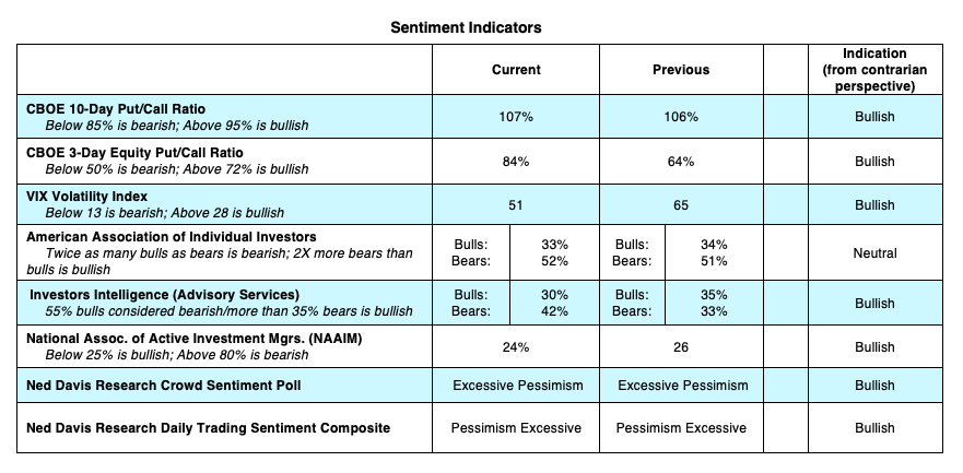 investor sentiment polls surveys indicators bullish analysis april 6