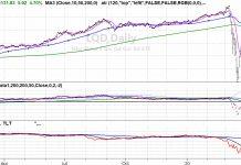lqd corporate debt etf v bottom sharp rally higher prices chart analysis