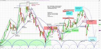 micron stock price cycle analysis outlook bearish top goldman sachs downgrade april 2020