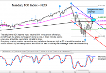 nasdaq 100 index ndx losing strength rally price resistance sell chart april
