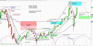 nvda nvidia stock price chart analysis forecast bullish rising new highs