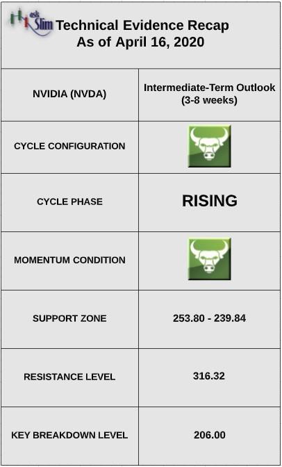 nvidia buyout mellanox approved stock bullish upgrade technical analysis