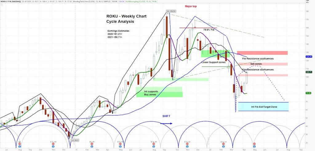 roku stock price forecast outlook cycles analysis chart april
