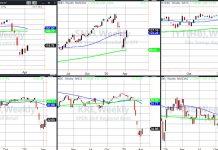 russell 2000 etf bear market rally fail april 10 chart