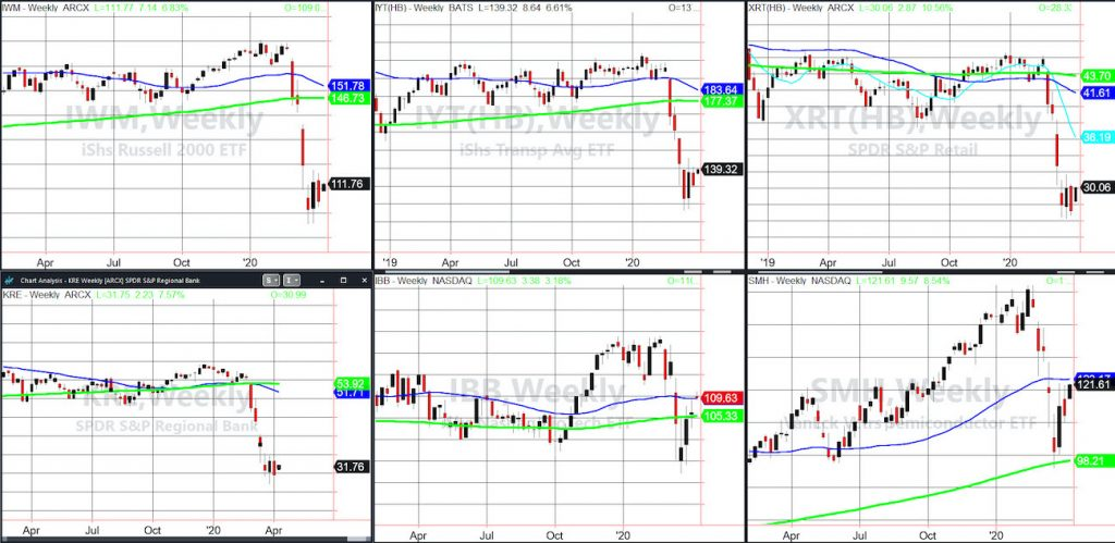 russell 2000 etf iwm big rally april 6 price chart investing analysis