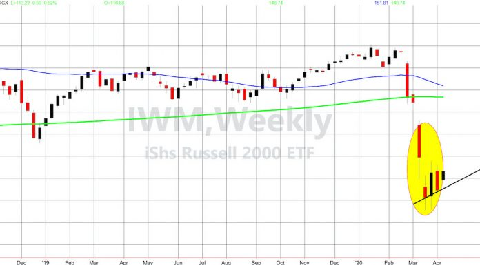 russell 2000 index bear flag rally end warning stock market chart april 7