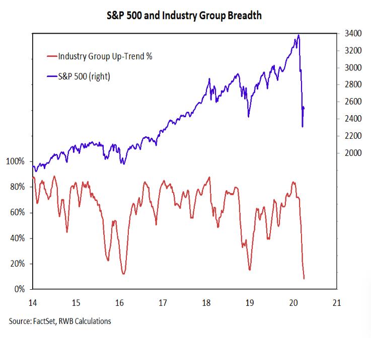 s&p 500 breadth composite chart week ending april 3 bear market