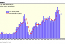 s&p 500 company stock buybacks by quarter chart_last 20 years ending year 2020