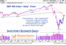 s&p 500 index bear market rally forecast sell price target april 9
