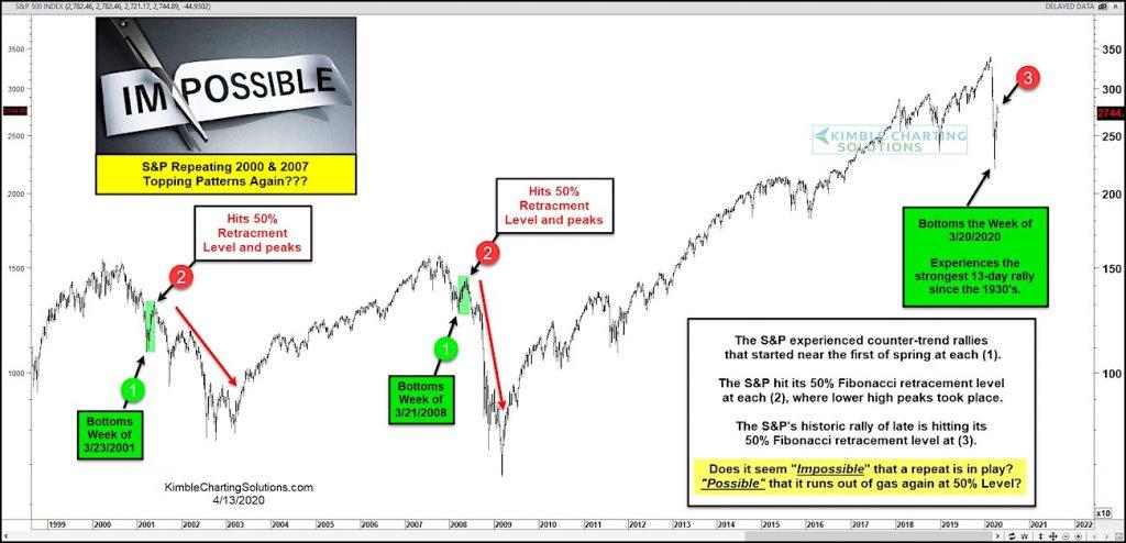 s&p 500 index bear market rally over price analysis chart april 13
