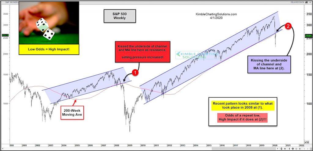 s&p 500 index broken bull market trend line market crash chart image_april year 2020