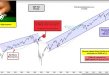 s&p 500 index broken bull market trend line market crash chart image_april year 2020