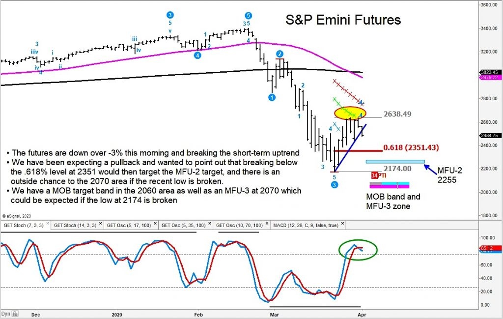 s&p 500 index fibonacci stock market crash price targets_april year 2020