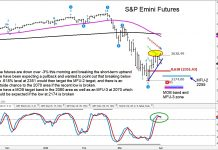 s&p 500 index fibonacci stock market crash price targets_april year 2020