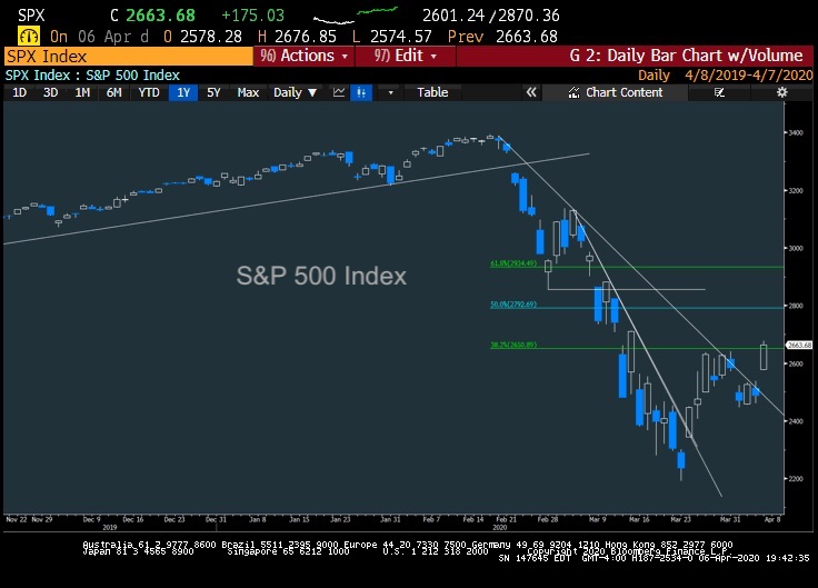 s&p 500 index futures reversal rally higher price forecast chart image april 7