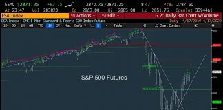 s&p 500 index futures trading rally analysis chart image april 17
