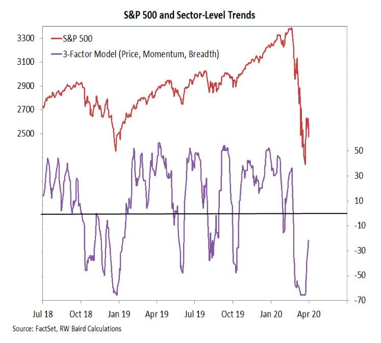 s&p 500 index sectors trends chart bear market _ april 3