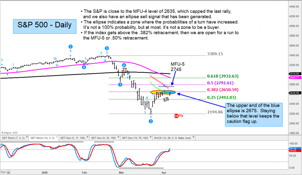 s&p 500 index technical price resistance bear stock market rally chart april 7